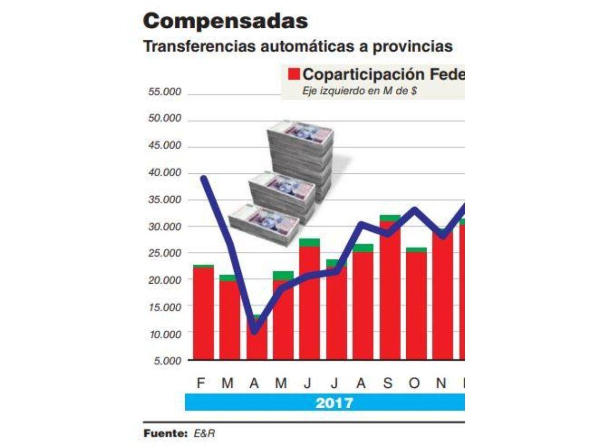 Cae la recaudación de las provincias, que se financian con mayor coparticipación